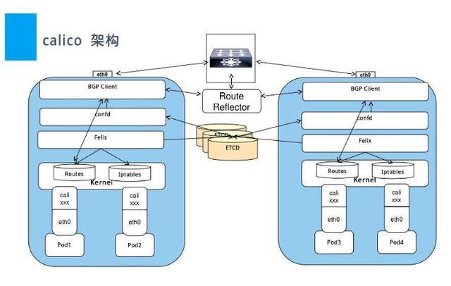 详解Kubernetes网络原理